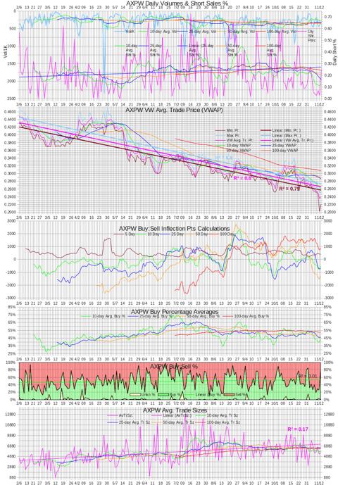 AXPW Intra-day Statistics Chart 20121113