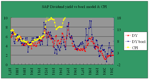 Dividend yield model boe1 1871-2011