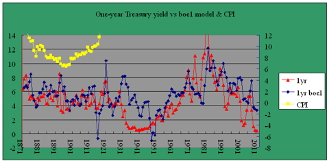 One-year Treasury yield model boe1