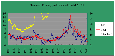 Ten-year Treasury yield model boe1