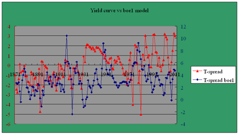 yield curve boe1 model