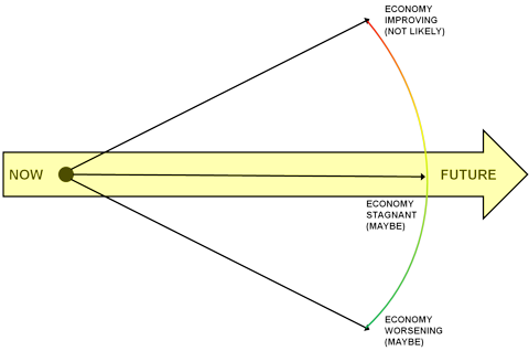 Economic Outlook Model