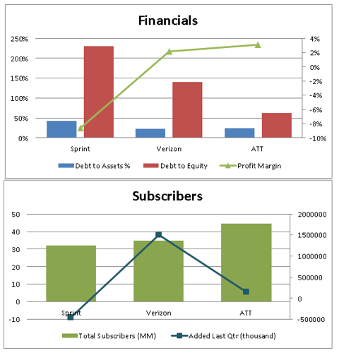 Sprint Subscribers and Financials