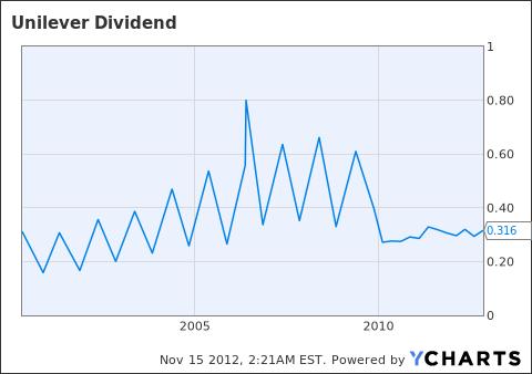 UL Dividend Chart
