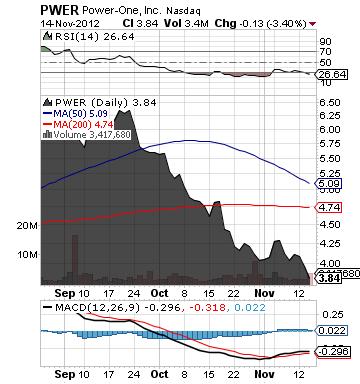 http://static.cdn-seekingalpha.com/uploads/2012/11/15/saupload_pwer_chart.png