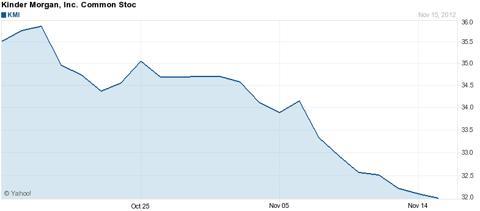 Kinder Morgan, Inc. stock chart