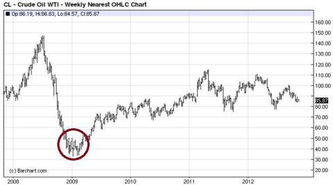 OHLC Chart