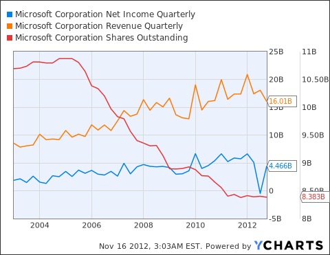 MSFT Net Income Quarterly Chart