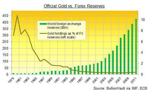Basel III And Gold