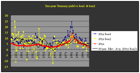 10-year Treasury vs boe2