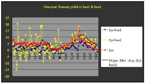 1-year Treasury vs boe2