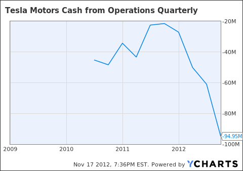 TSLA Cash from Operations Quarterly Chart