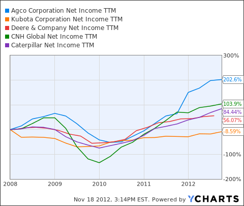 AGCO Net Income TTM Chart