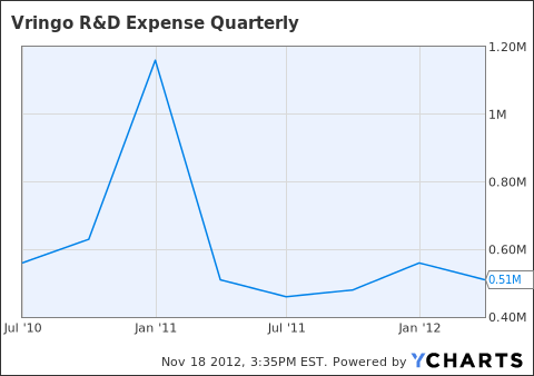 VRNG R&D Expense Quarterly Chart
