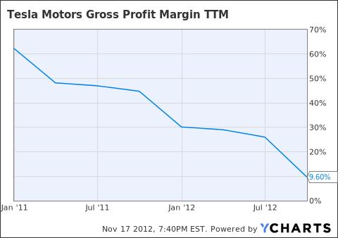 TSLA Gross Profit Margin TTM Chart