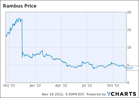 RMBS Chart