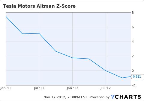 TSLA Altman Z-Score Chart