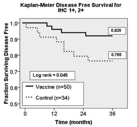Kaplan-Meier Disease Free Survival for NP and NN HER2 1+ and 2+ Subjects
