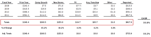 Sources of corporate owned store revenue growth.