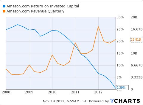 AMZN Return on Invested Capital Chart
