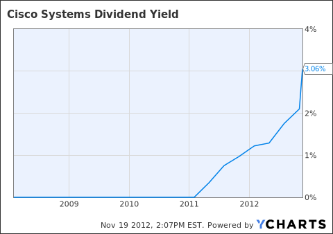 CSCO Dividend Yield Chart