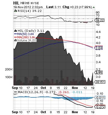 http://static.cdn-seekingalpha.com/uploads/2012/11/19/saupload_hil_chart7.png