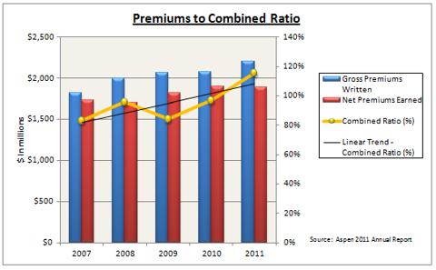 Aspen Prem to Cmb Ratio