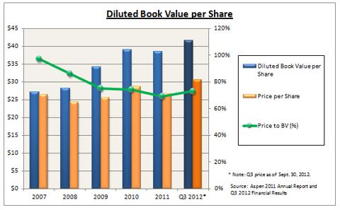 Aspen Book Value