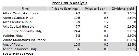 Aspen Peer Group