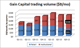 Gain Capital vol Q3