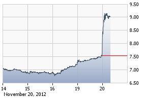 http://static.cdn-seekingalpha.com/uploads/2012/11/20/saupload_kkd_chart.jpg