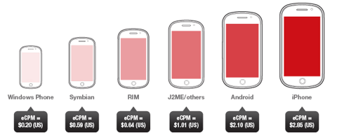 Mobile Ads Growing Rapidly: Apple Leads In Monetizing Content - 段永平 - 段永平的博客