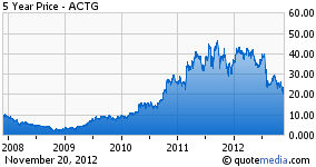 ACTG 5 Year Price Chart