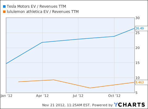 TSLA EV / Revenues TTM Chart