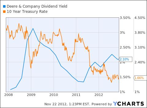 DE Dividend Yield Chart
