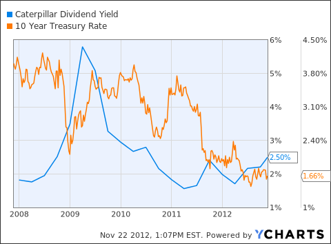 CAT Dividend Yield Chart