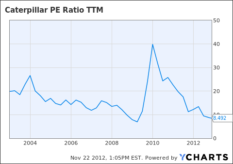 CAT PE Ratio TTM Chart
