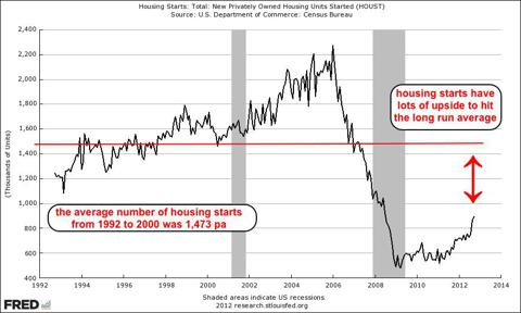 HOUST, 1992 to 2012, sampled monthly, with 1992 to 2000 average