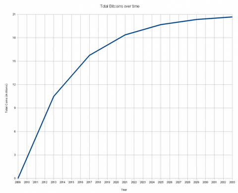 Fig 1. Deterministic money. - Total bitcoin vs. time.