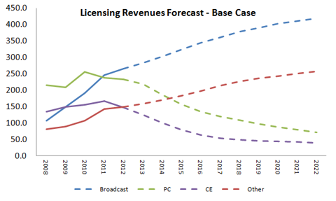 Revenue Forecast - Base Case (in millions)