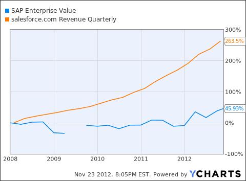 SAP Enterprise Value Chart
