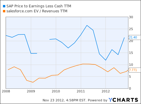 SAP Price to Earnings Less Cash TTM Chart