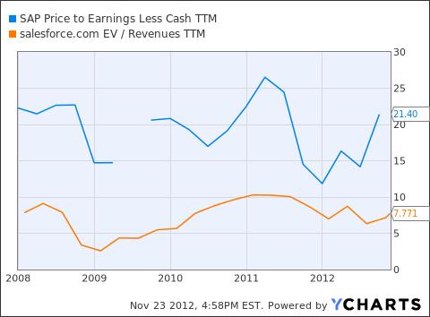 SAP Price to Earnings Less Cash TTM Chart