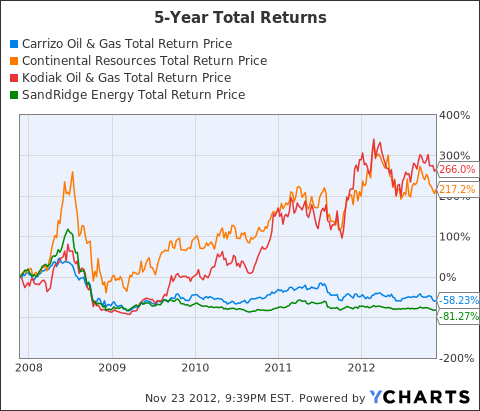 CRZO Total Return Price Chart