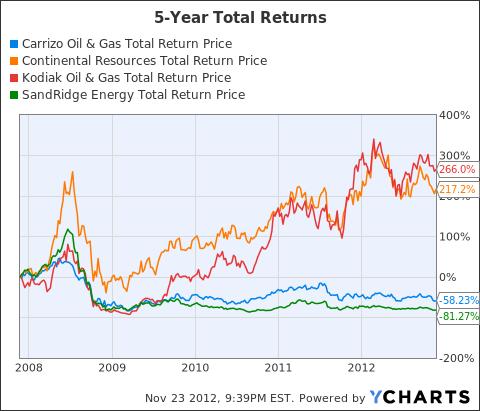 CRZO Total Return Price Chart