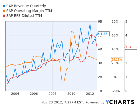 SAP Revenue Quarterly Chart