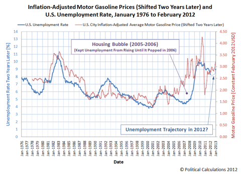 Gasoline and Unemployment