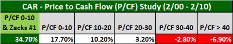 Figure 2: Zacks PCF Study