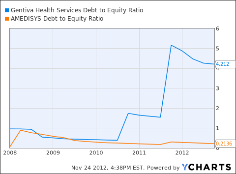 GTIV Debt to Equity Ratio Chart