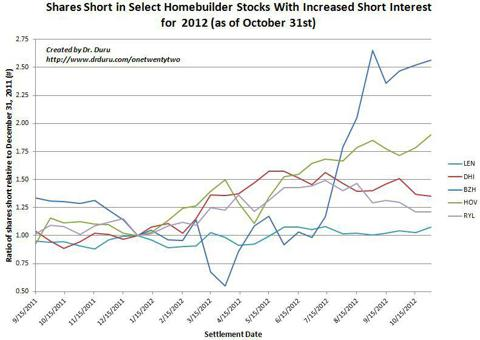 Shares Short in Select Homebuilder Stocks With Increased Short Interest for 2012 (as of October 31st)